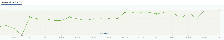 Grapefruit Digital SEO Agency ranking results May20 screenshot 4