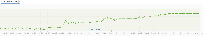 Grapefruit Digital SEO Agency ranking results May20 screenshot 5