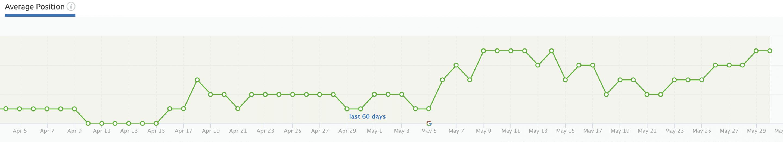 Grapefruit Digital SEO Agency ranking results May20 screenshot 6