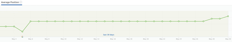 Grapefruit Digital SEO Agency ranking results May20 screenshot 7