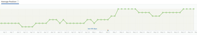 Grapefruit Digital SEO Agency ranking results May20 screenshot 8
